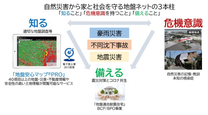 「地盤安心マップPRO」無料開放スタート。令和2年7月豪雨被害のマップ実例解説/多彩な地盤情報を活用して自然災害に強い場所探し。